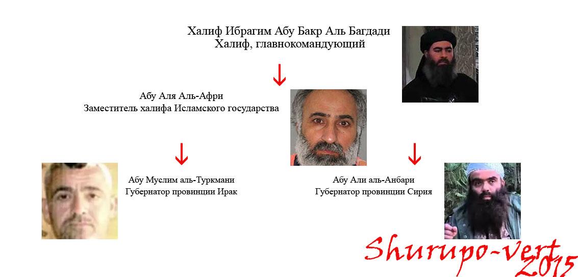 Высшее руководство ИГИЛ (Исламское государство)