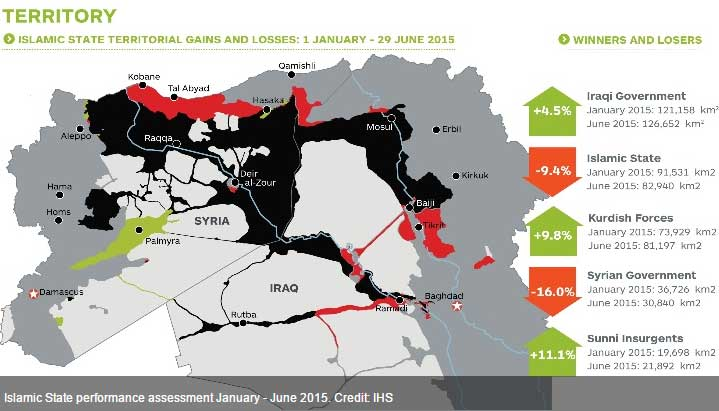 Кто потерял территории и кто приобрел в Сирии и Ираке за 6 месяцев боев?