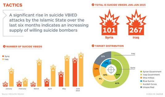 Атаки смертников ИГИЛ в Сирии и Ираке. соотношение