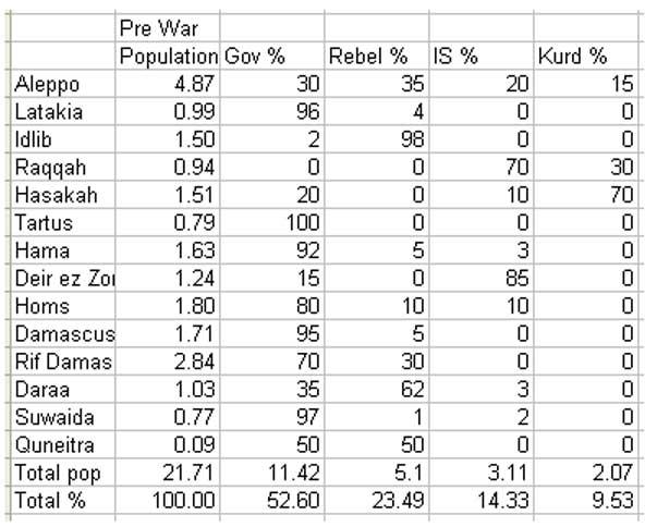 Таблица, соотношения территорий и населения в сирийском конфликте (интересно)