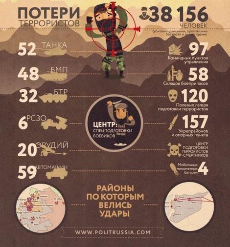 Инфографика: мы все должны расслабиться, судя по всему коалиция Асад_Россия_Иран всех победила