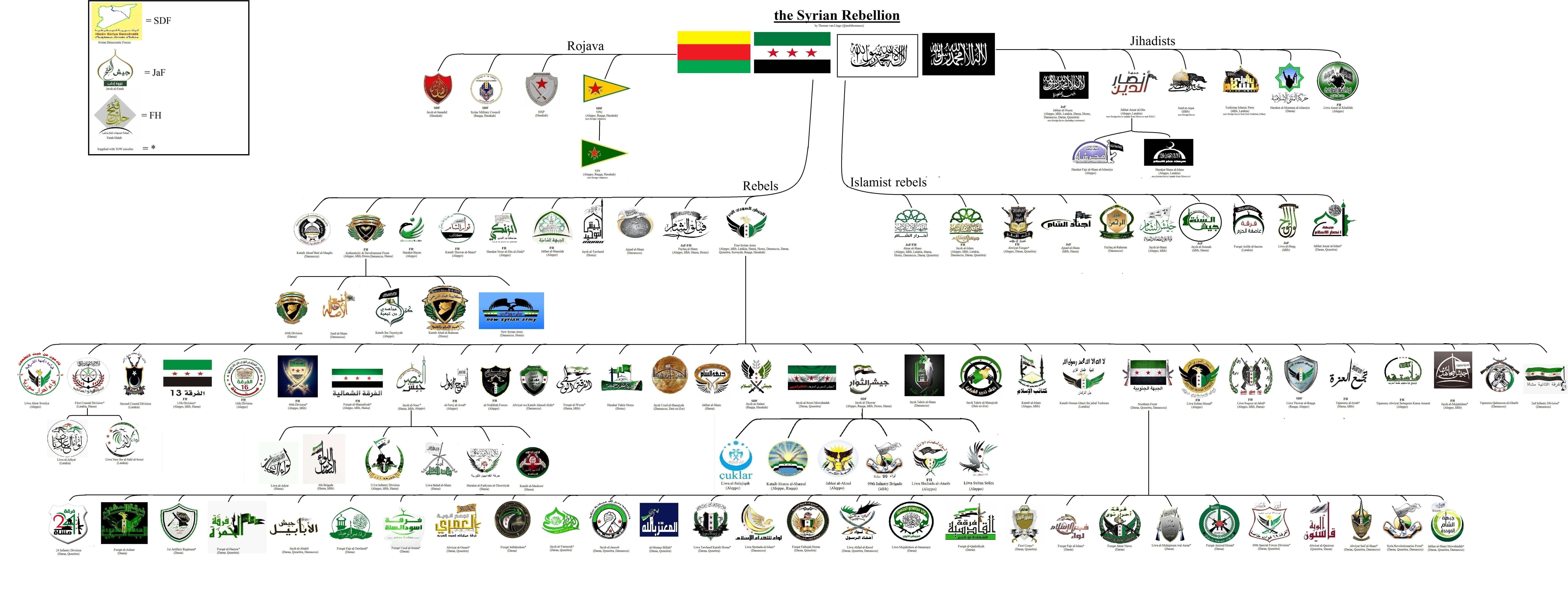 Сирийская оппозиция, ССА, FSA, курды, исламисты, нусра, туркмены