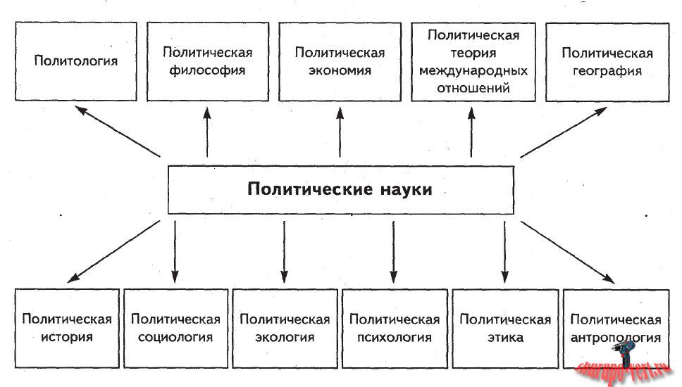 Политология, альбома схем Е.В. Макаренкова, В.И. Сушкова: Политическая наука, ее разновидности