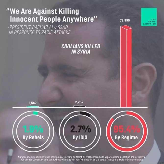 Сирийский Курдистан, против Асадистов и его союзников, почему?